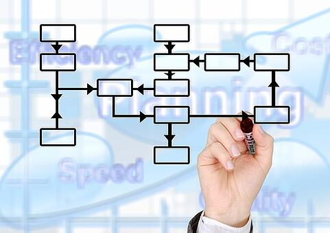 Business Process Planning