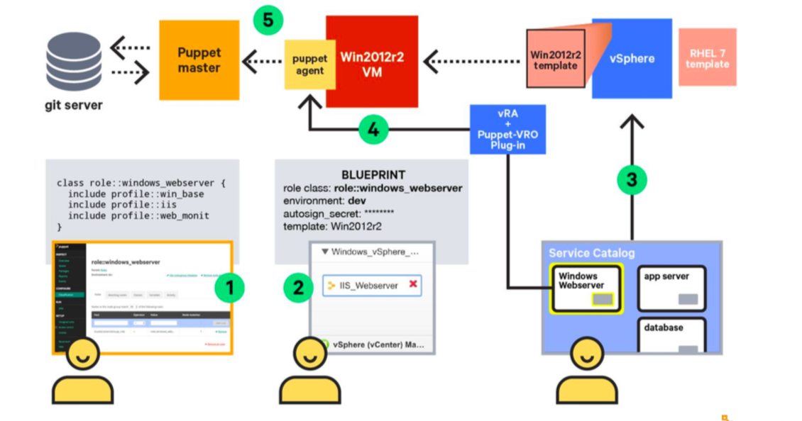 Puppet and VMware workflows