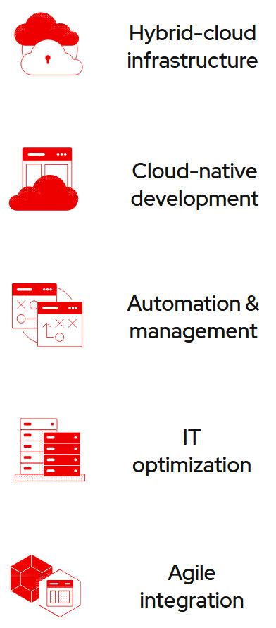 Red Hat Second Fold Infographic
