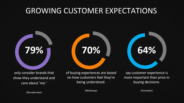 growing customer expectations
