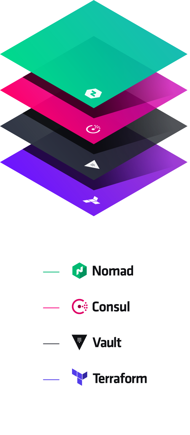 HashiCorp Condensed Product Vertocal Stack